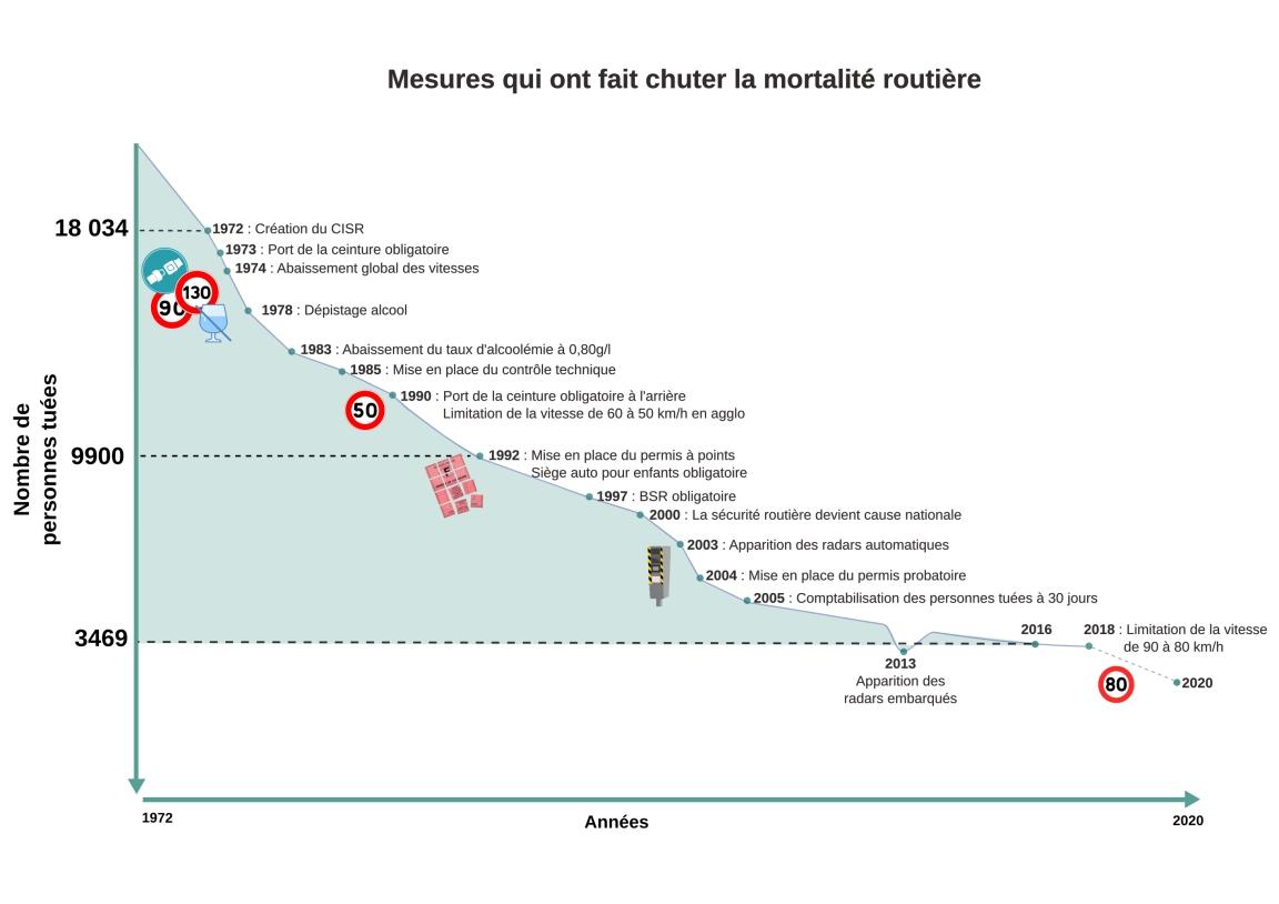graphique politiques sécurité routière